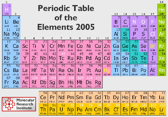 The periodic table of elements the periodic table organizes all of the known elements into families and periods the families run vertically and the periods horizontally urtaz Choice Image